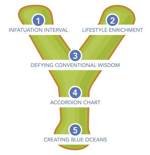 Slingshot Framework